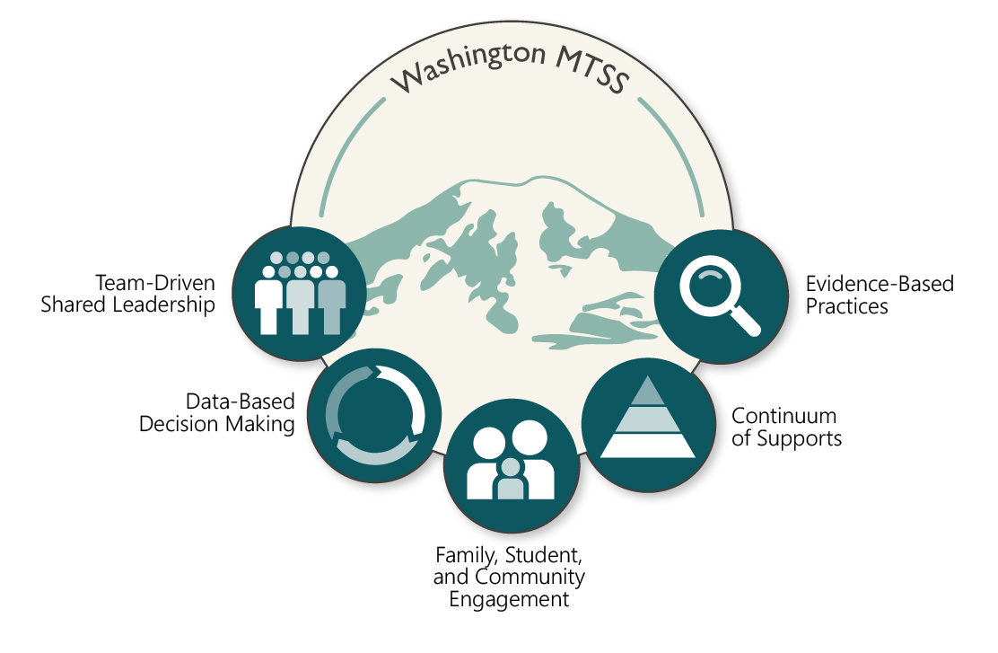 MTSS Fest Logo with three trees that are red, yellow, green with a black cog on the left