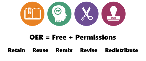 Image result for OER = Free + Permissions