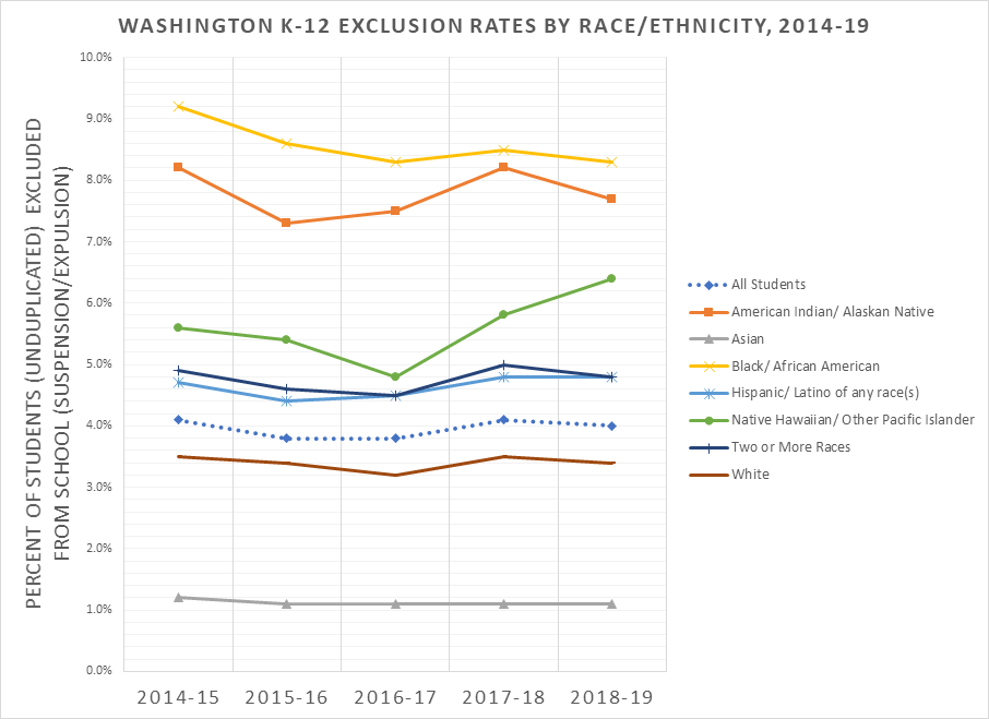 The graph displays disaggregated student discipline rates reported under the seven Federal race/ethnicity categories, plus the statewide average. Between 2014-15 and 2018-19, the state average has ranged from 3.8% to 4.1%, ending at 4.0% in 2018-19. The graph shows the rates over time, starting in 2014-15 and ending with the 2018-19 school year. Here are the starting and ending points for each group:  American Indian/Native Alaskan student discipline rates started at 8.2% and ended at 7.7% Asian student rates started at 1.2% and ended at 1.1% Black/African American student rates started at 9.2% and ended at 8.3%. Hispanic/Latino student rates started at 4.7% and ended at 4.8% Native Hawaiian/Other Pacific Islander students started at 5.6% and ended at 6.4% Students identifying as two or more races started at 4.9% and ended at 4.8% White students started at 3.5% and ended at 3.4%