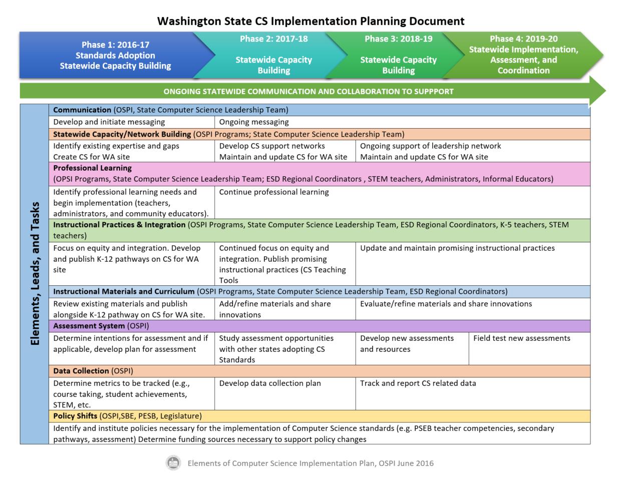 ospi implementation science computer planning esa certification