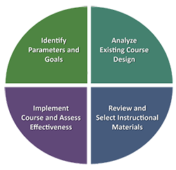 Instructional Materials Review Icon: Identify; Analyze; Review; Implement