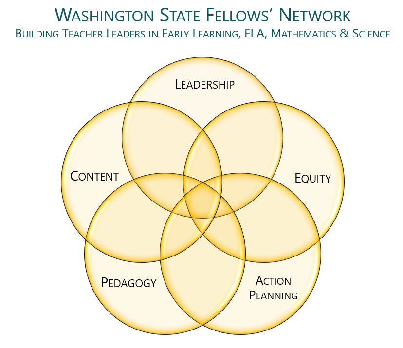 Venn diagram of the five pillars of learning in Fellows. Leadership, Equity, Action Planning, Pedagogy, and Content