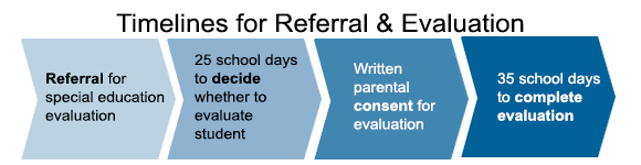 Visual representation of special education timelines for referral. Referral for special education evaluation, then 25 school days to decide whether to evaluate the student, then written parental consent for evaluation, finally the district has 35 school days to complete the evaluation.