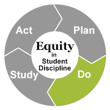 Do: Decide on a plan and implement | OSPI